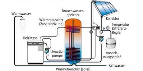 Solarthermie wirtschaftlichkeit berechnen